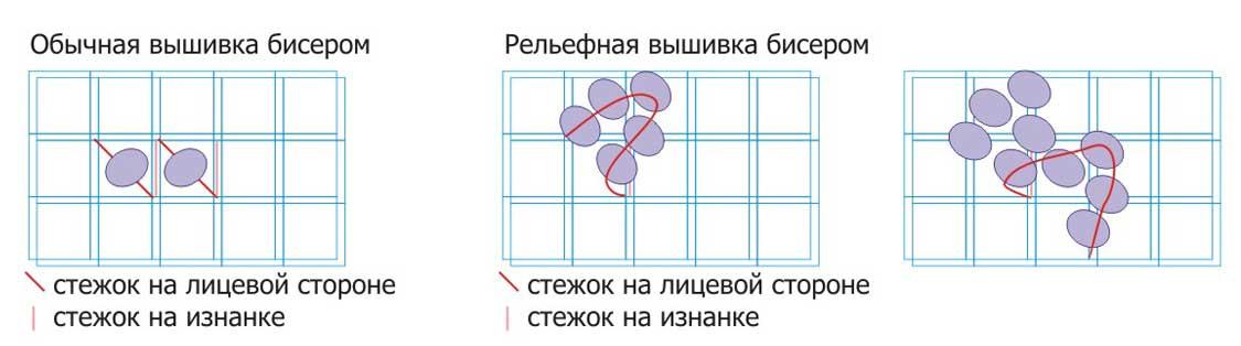 Вышивка из бисера схема для начинающих