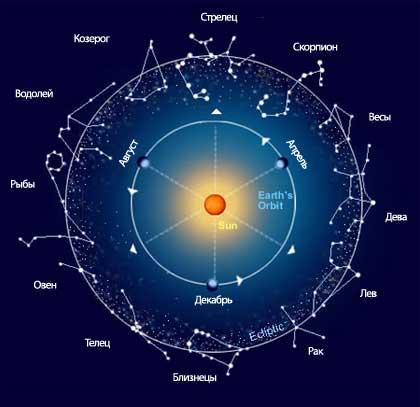 Карта знаков зодиака